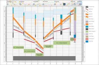 Abbildung eines Weg-Zeit-Diagrammes zur Ablaufplanung