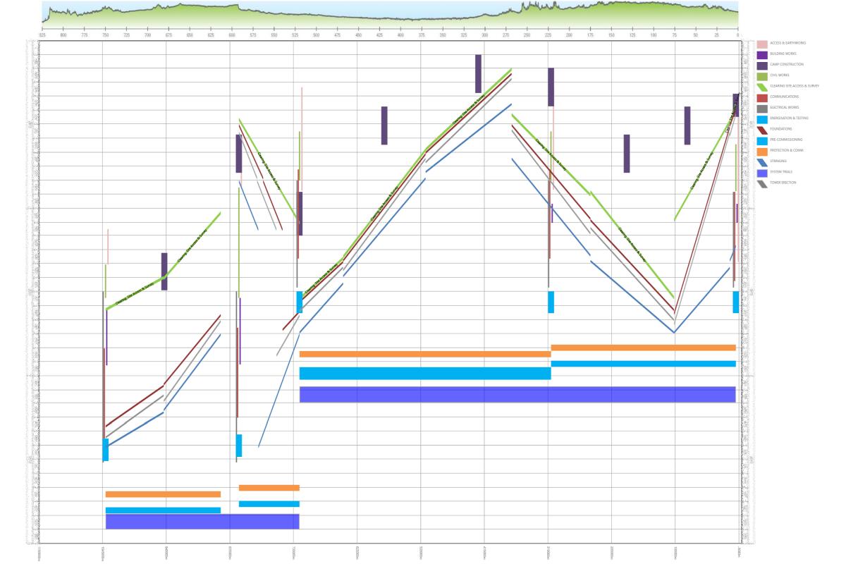 Abbildung eines Weg-Zeit-Diagramms: Stromtrasse
