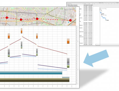 Time-Location-Charts in practice: Generated from the Gantt Diagram