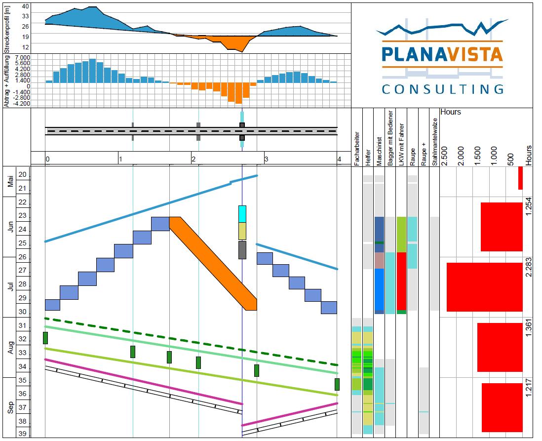 Weg-Zeit-Diagramm in Tilos